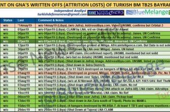 Потери турецких БПЛА в Ливии