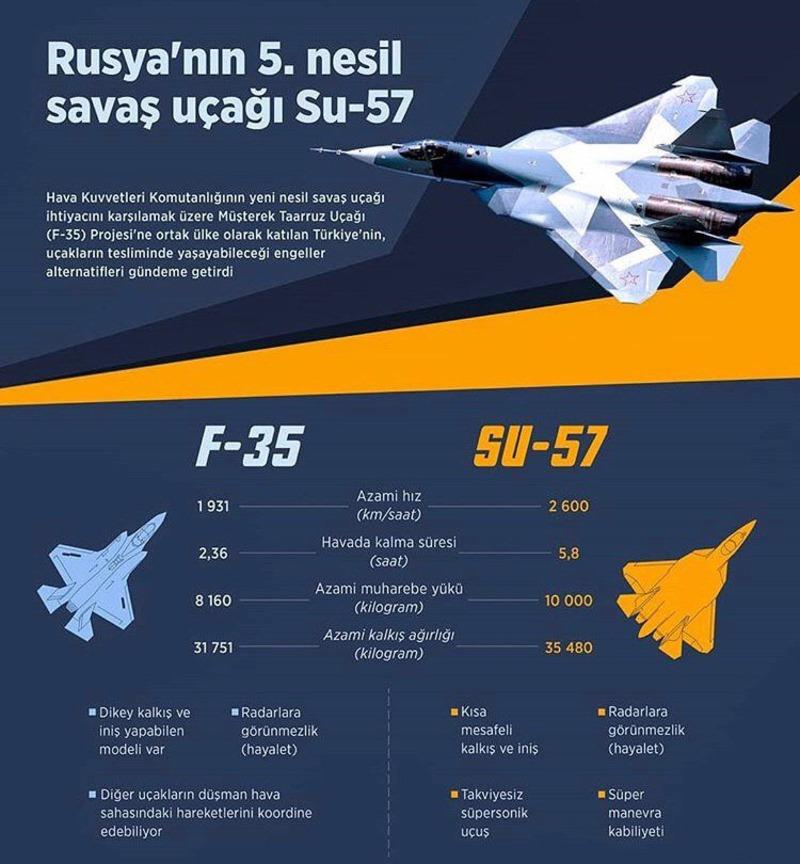 В Турции набирает обороты реклама Су-57